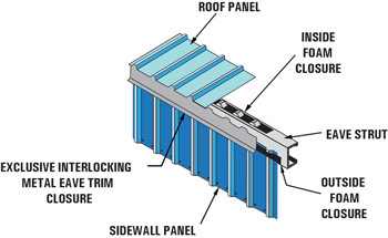Metal Eave Trim Closure